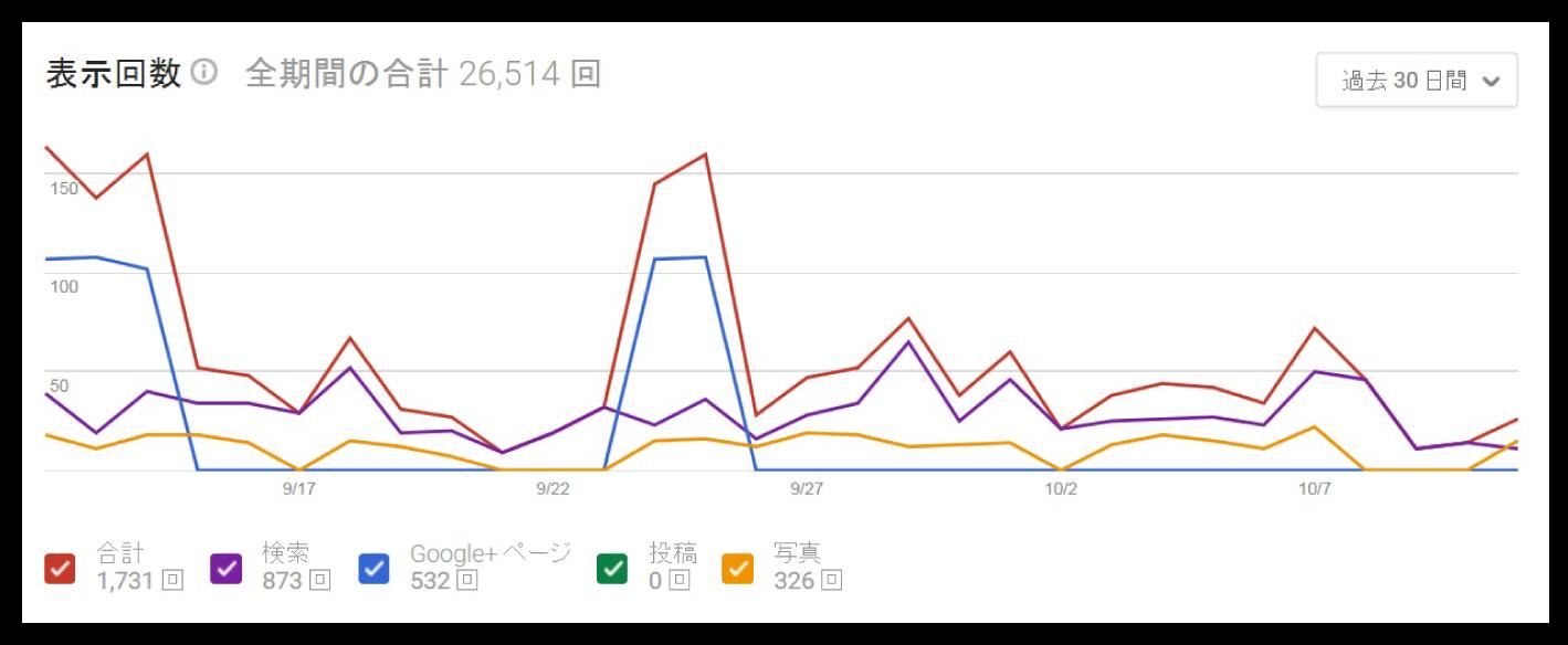 ペーパーアイテムECサイトのグラフ