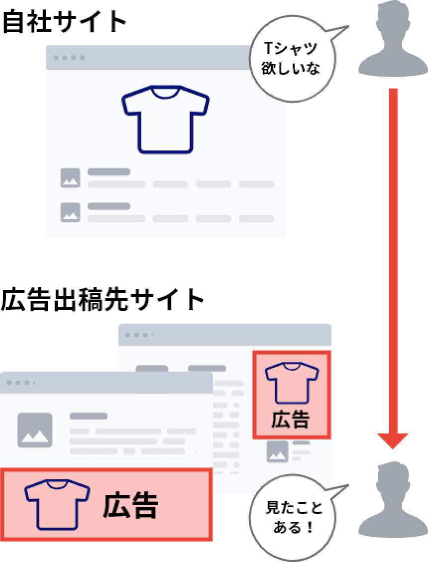 自社サイト Tシャツほしいな 広告出稿先サイト 見たことある!