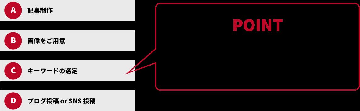 POINT 検索に強いキーワードや#ハッシュタグを独自の検索ニーズ情報から導き出します!
